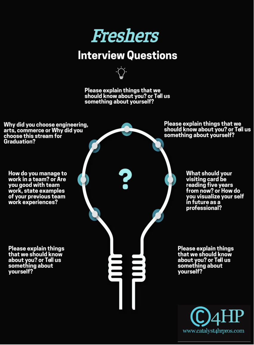 Best List of Interview Questions For Freshers