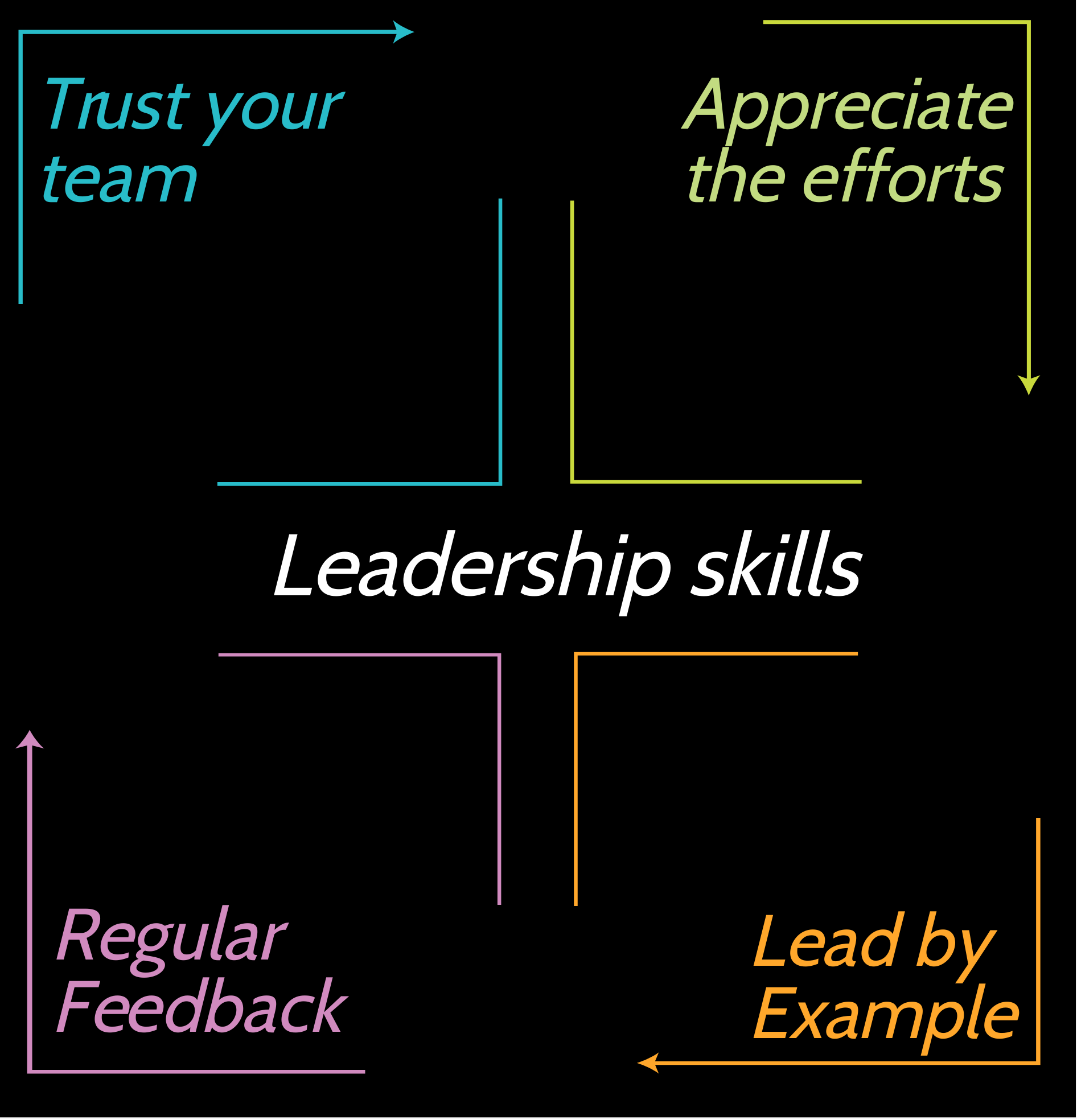 Important Leaderships skills to successfully manage a team