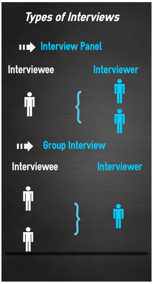 various types of interviews and ways to clear them